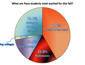 Excited for Fall: Student Poll