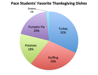 Pace Students Select Favorite Thanksgiving Dishes