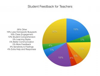 Students Give Feedback to Teachers