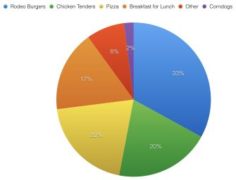 Students Weigh in on Lunchtime Favorites