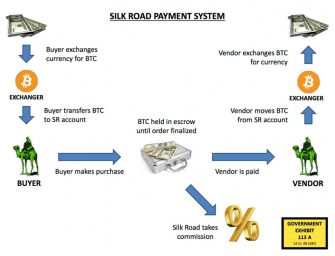 Bitcoin and Cryptocurrency: The Future of Payment